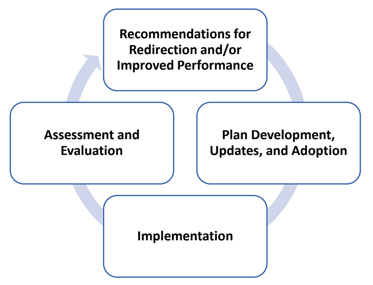 recommendations chart